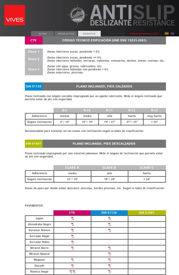 Categorización de la propiedad antideslizante.
