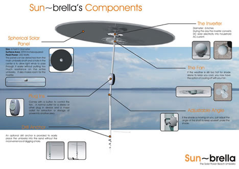 sunbrella datos tecnicos