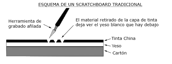 esquema_scracht